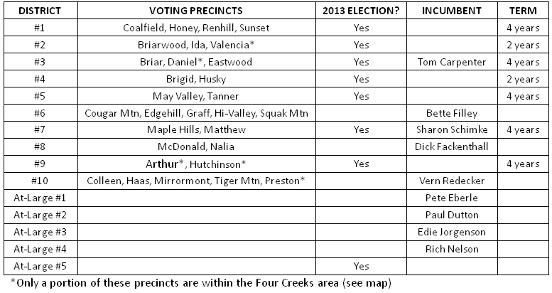 2013 Election Positions